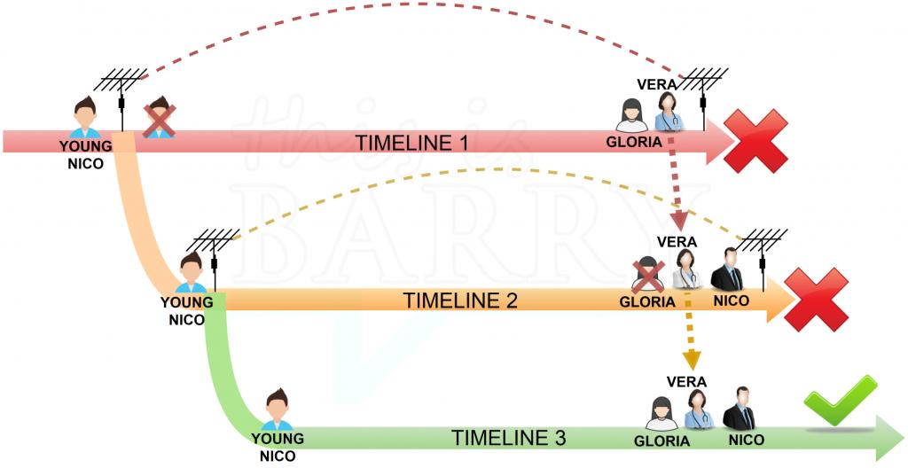 Durante la tormenta mirage timeline diagram