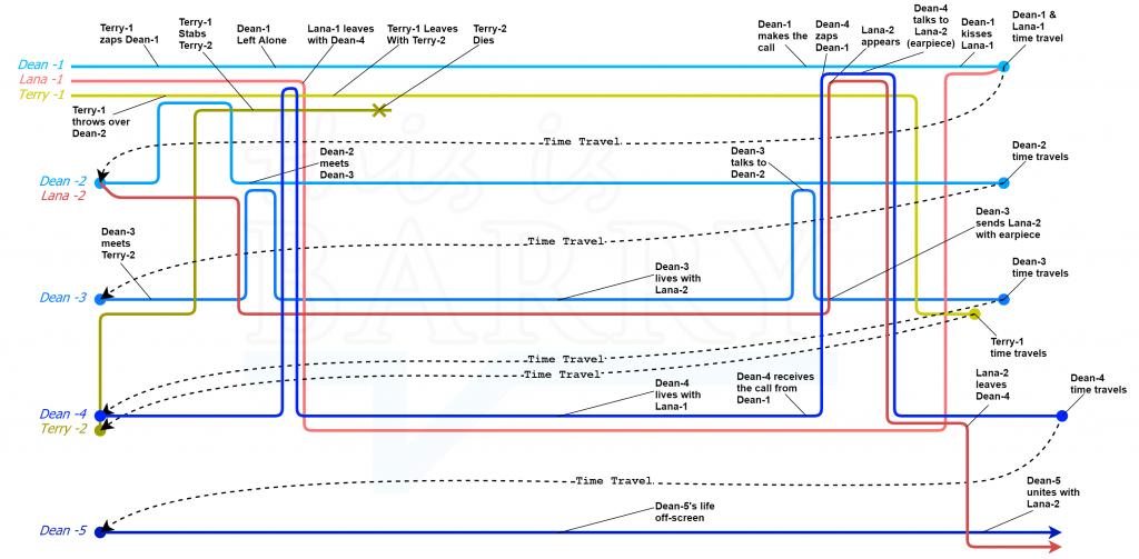 Infinity Man Timeline Diagram