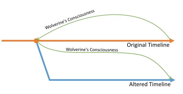 Wolverine DOFP Timeline