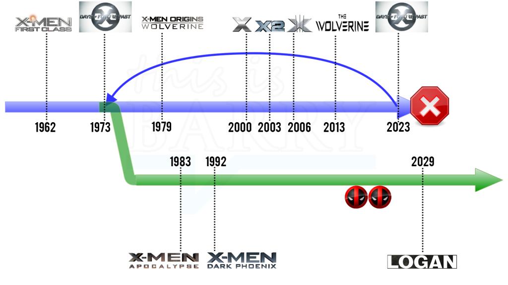 X-Men series x-men Timeline
